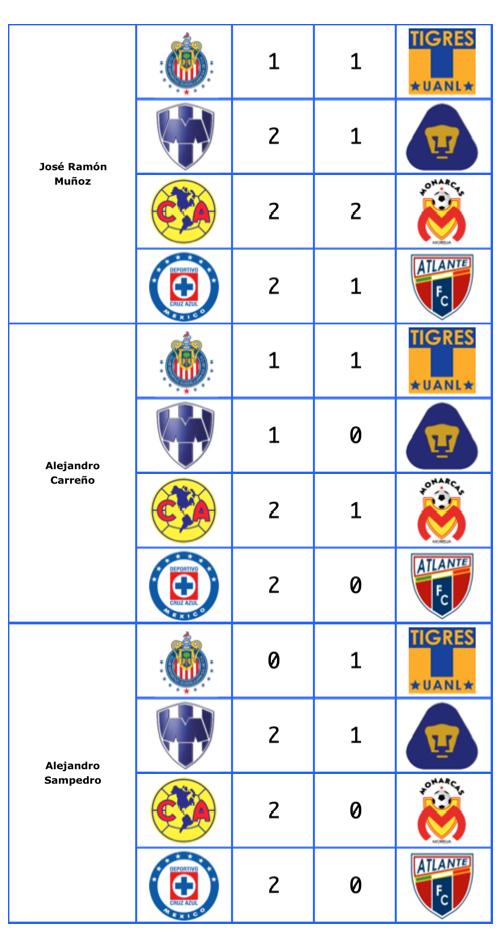 La Quiniela: Liguilla Clausura 2011 (Cuartos/Ida)